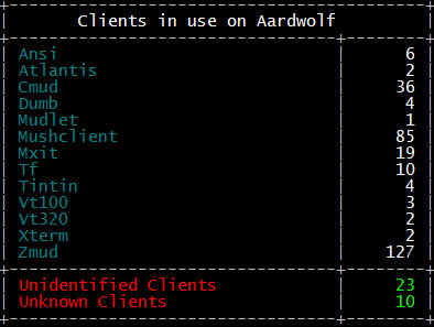 Mud client summary - new 'clients' command